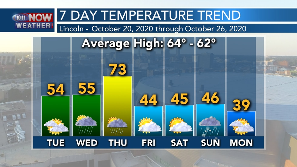 Temperatures should generally stay in the 40s and 50s through the upcoming week.