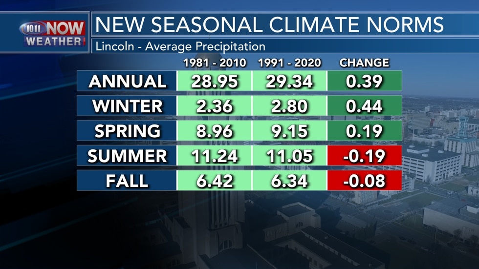 """Lincoln's average precipitation increased by almost 0.40"""" in the newly released climate normals."""