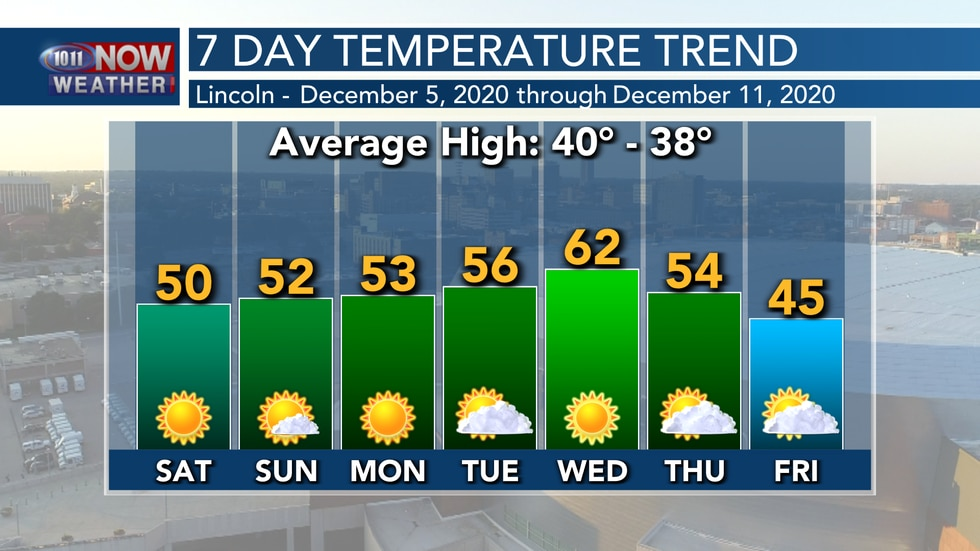 Temperatures will stay above average over the next 7 days with cooler weather looming on the...