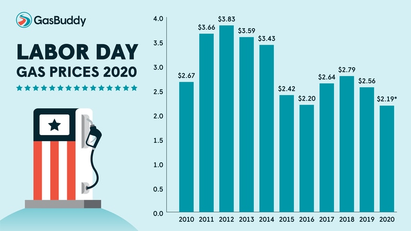 GasBuddy predicts Labor Day gas prices in 2020 to be the lowest in years.