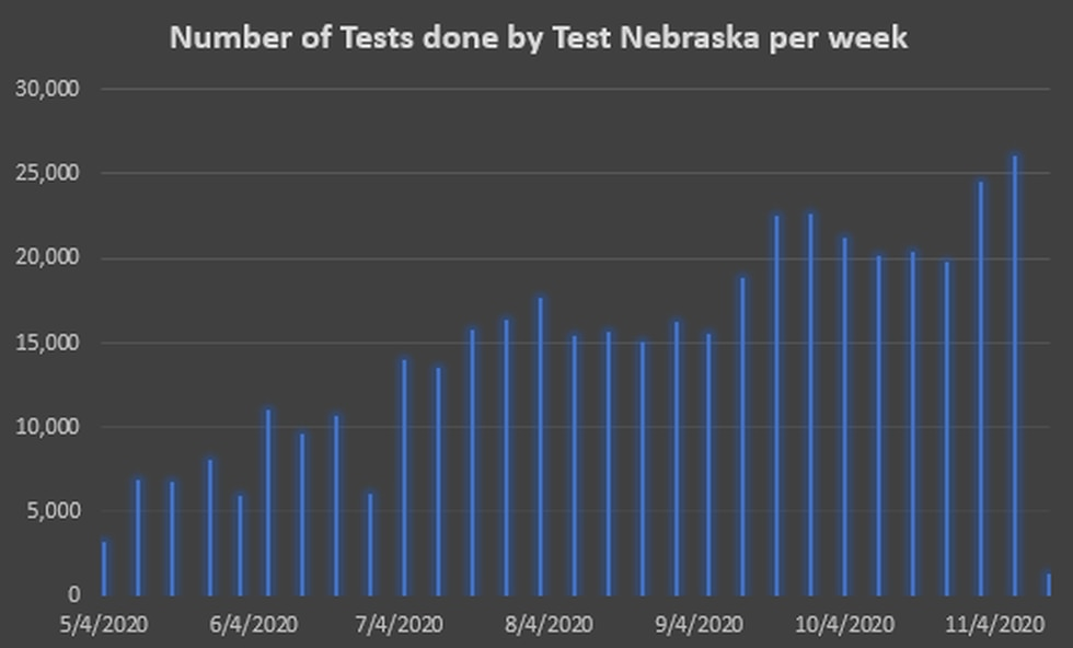 This graph shows how many tests performed by Test Nebraska per week since the program began.