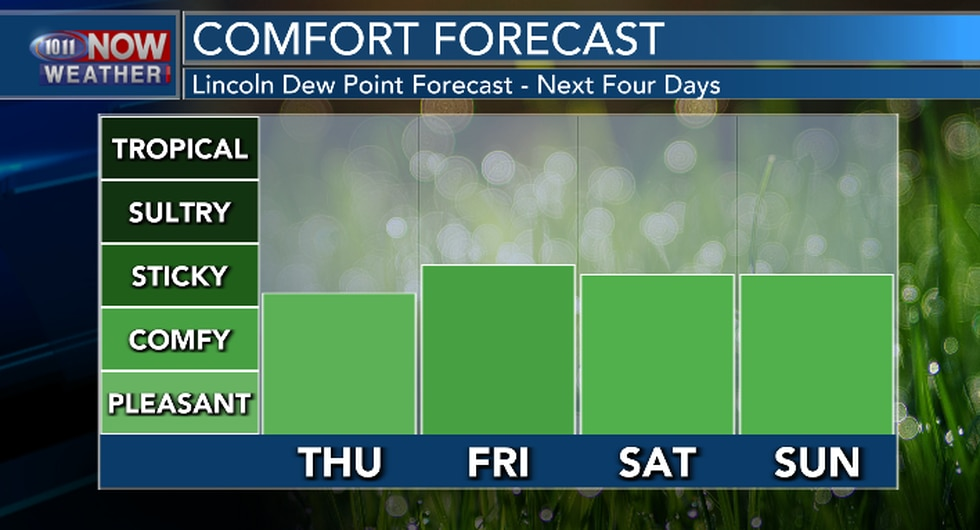 Dew points will be in the lower to mid 60s through Sunday, which means it will be a touch sticky.