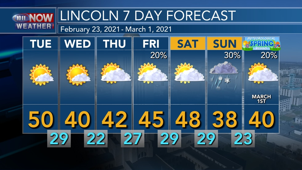 Mild weather is expected on Tuesday before a slight cool down for Tuesday and Wednesday....