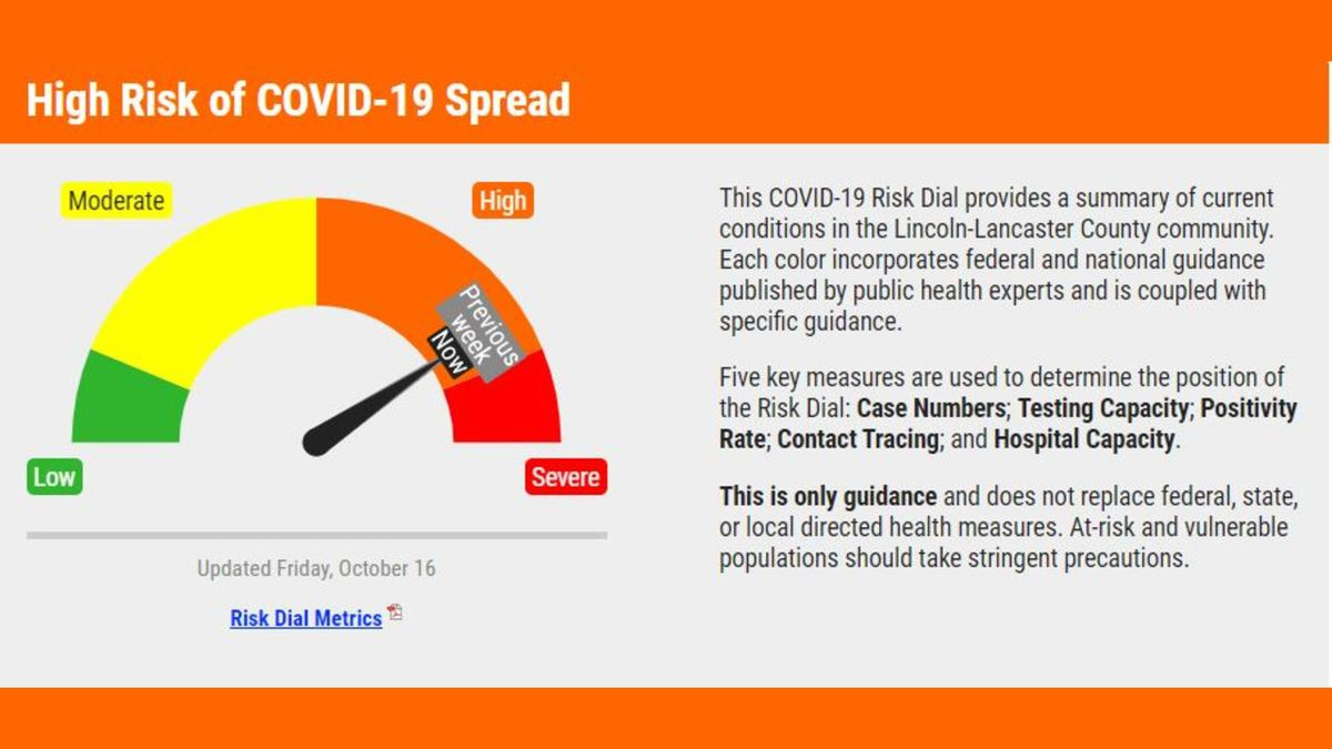The LLCHD COVID-19 Risk Dial remains at high risk.
