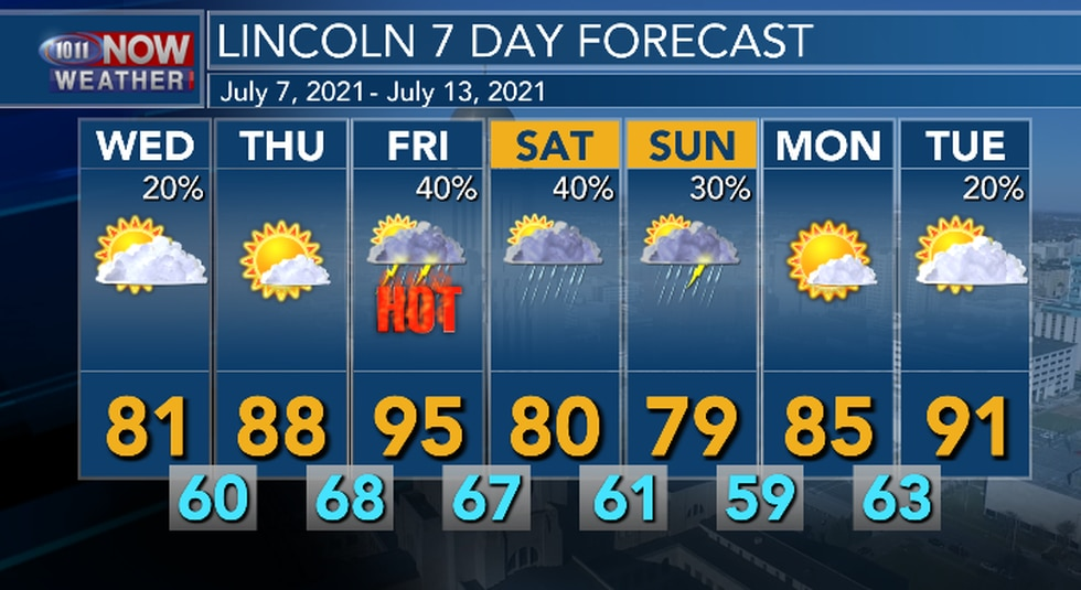Hot conditions will return by the end of the week but, another cool down expected by the weekend.
