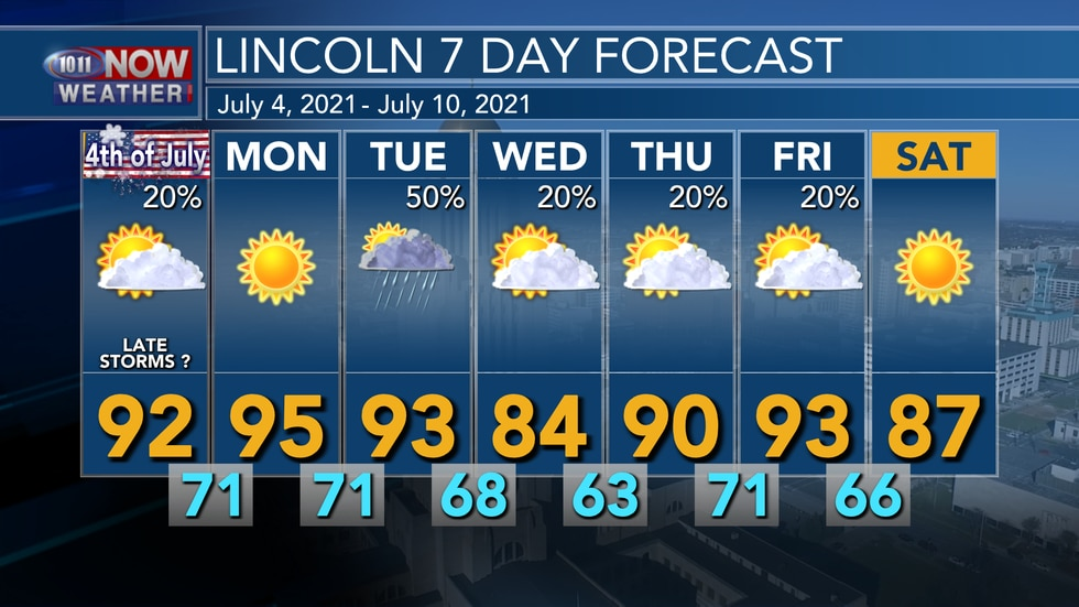 Temperatures stay in the low to mid 90s into early in the week before a cold front and stormy...