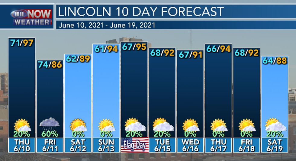 Above average temperatures continue into next week with small rain chances after Friday.