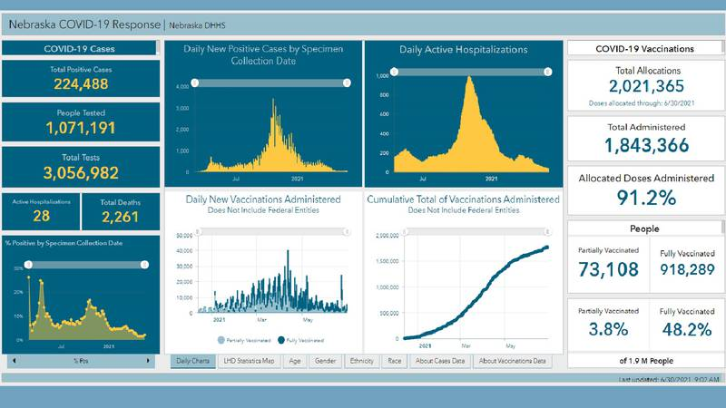 The State COVID-19 Dashboard that tracked cases, deaths, hospitalizations among other things...