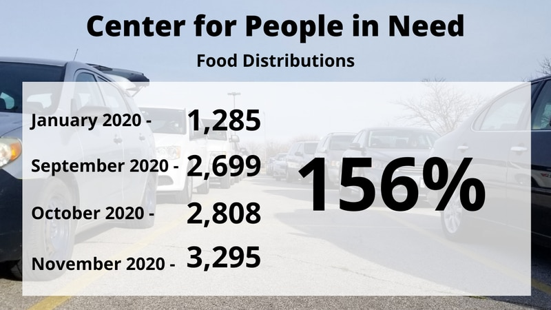 Between January and November 2020, the Center for People in Need has seen a 156% increase in...