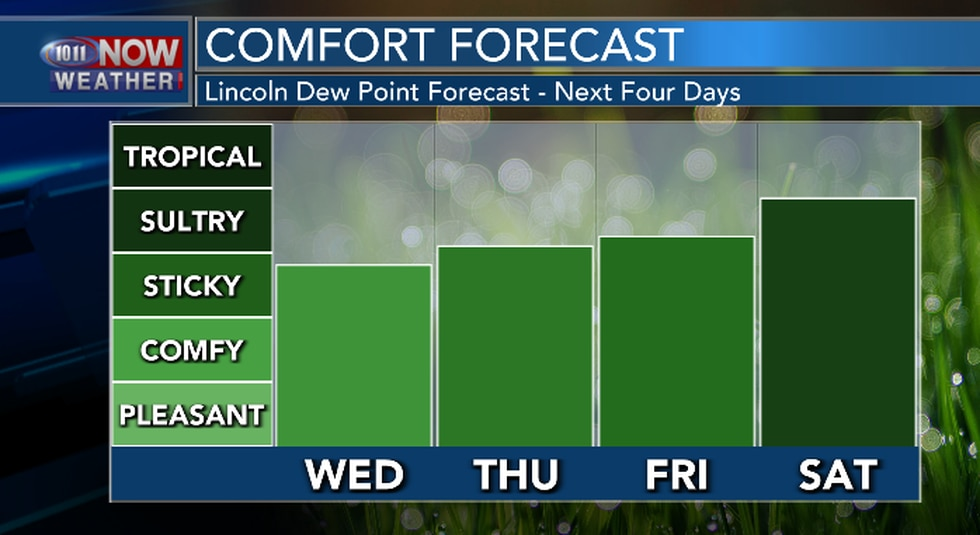 Hot and muggy conditions expected, especially Friday and Saturday.