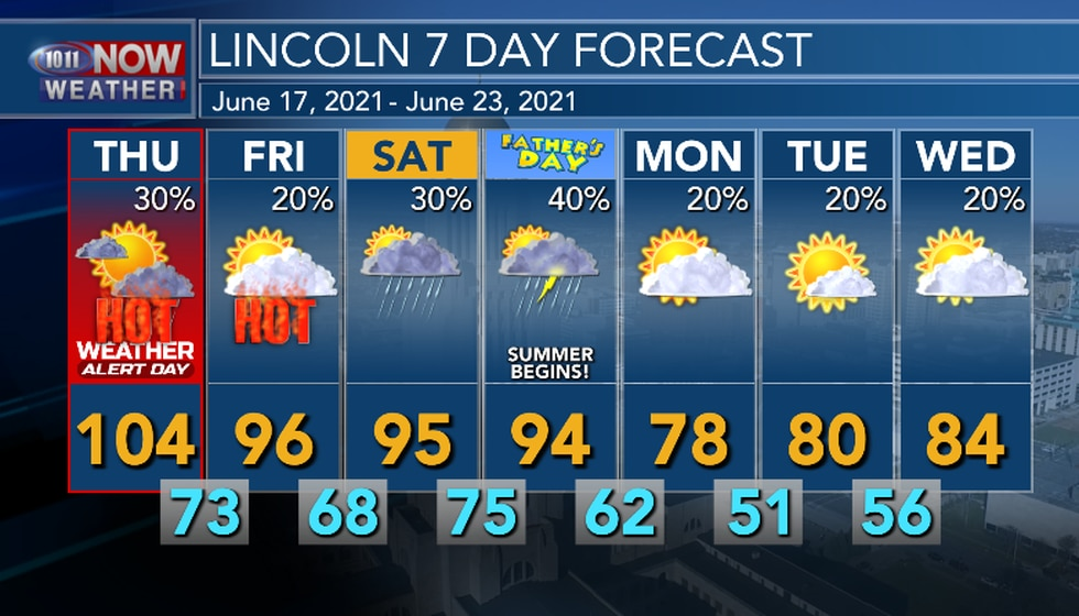 Not as hot Friday through Sunday, it will still be hot and a bit muggy. Significant cool down...