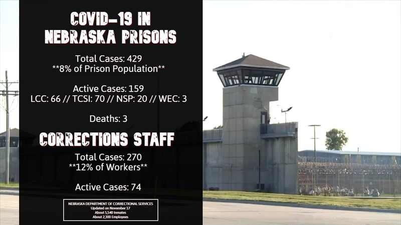 COVID-19 within the Nebraska Department of Correctional Services