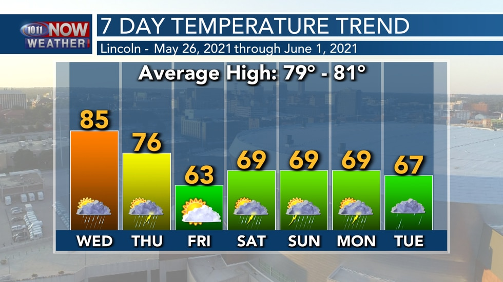 One more warm day is expected on Wednesday before the forecast trends cooler into the holiday...