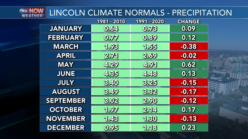 Summer months have trended drier for Lincoln with slightly wetter conditions through the winter.