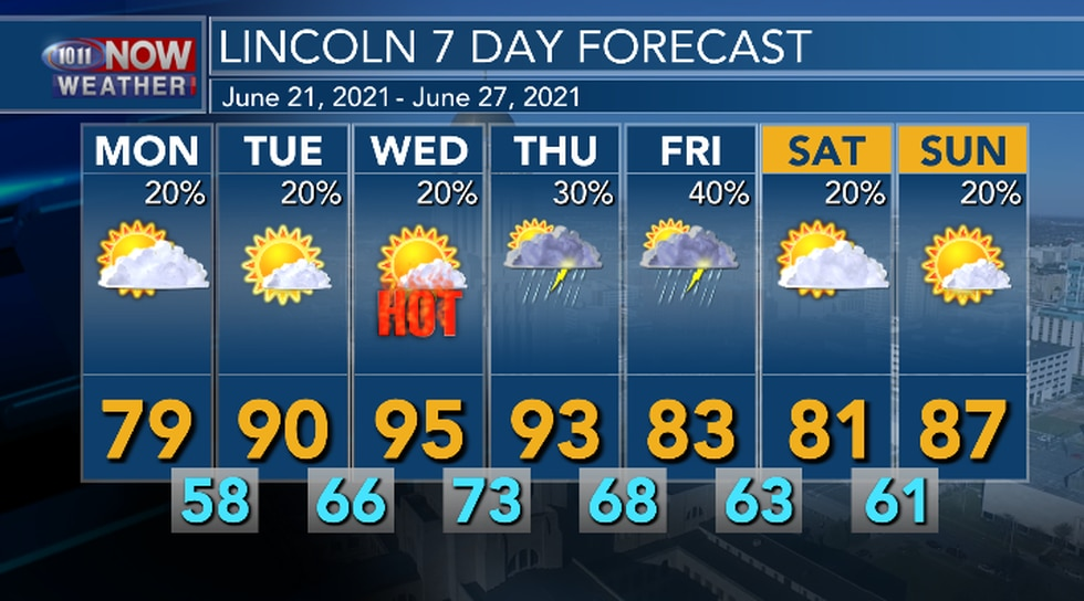 The cool down won't last long. Hot and humid weather returns midweek