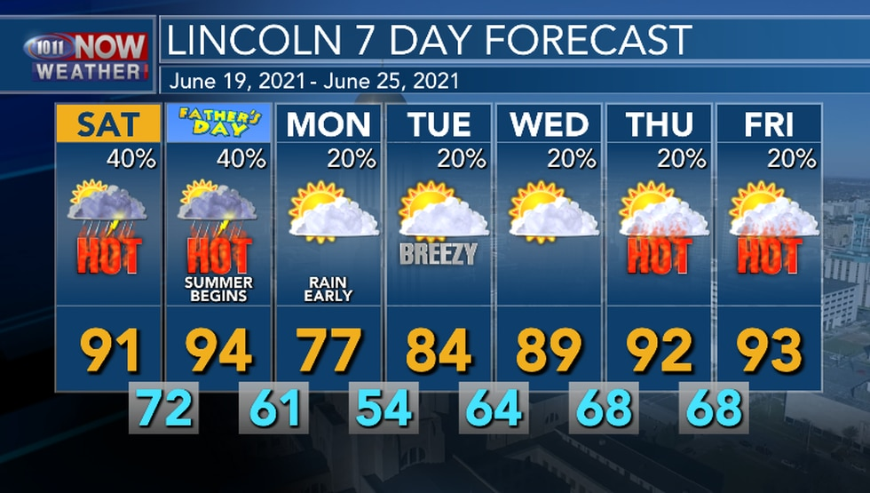 Hot this weekend, then much cooler early next week. The best chance of rain will be Saturday...