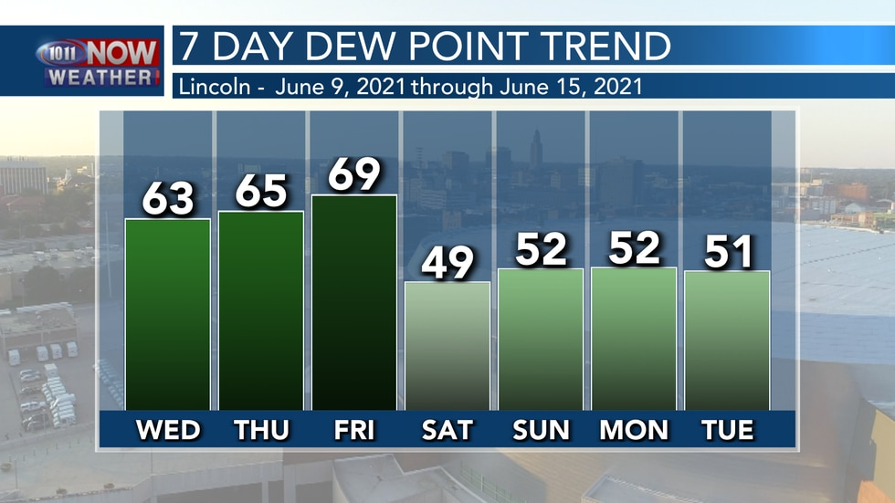 Muggy conditions will continue through the end of the week, with more pleasant dew points this...