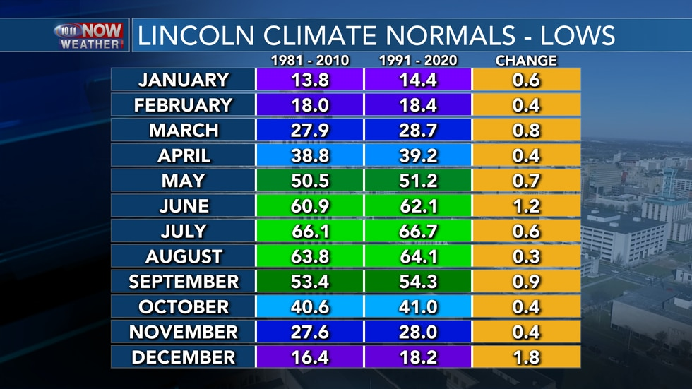 Low temperatures for Lincoln also trended slightly warmer across all 12 months.