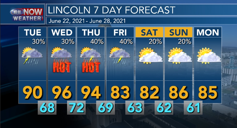 Hot and muggy conditions return mid week with another cool down by the weekend.