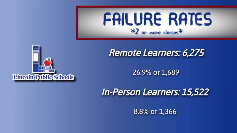 Failure rates in LPS