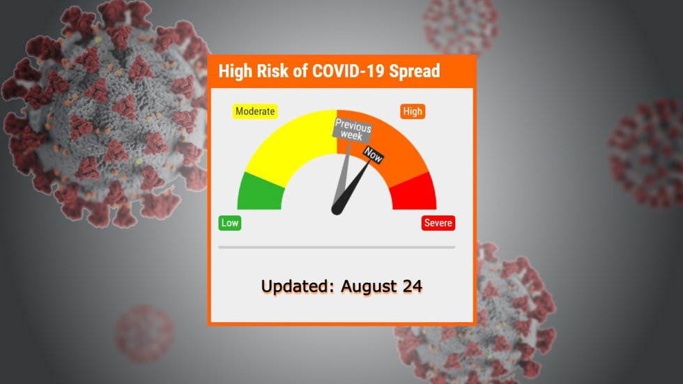 The LLCHD COVID-19 Risk Dial went further into orange (High Risk).