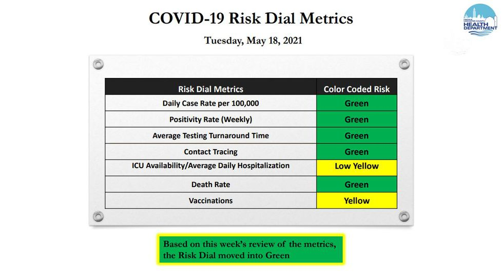 The Lincoln-Lancaster County Health Department reported that the COVID-19 Risk Dial is now at...