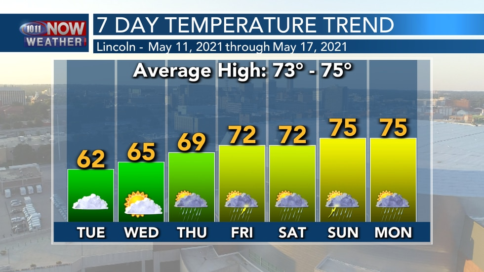 Temperatures will stay unseasonably cool on Tuesday with a gradual warming trend through the...
