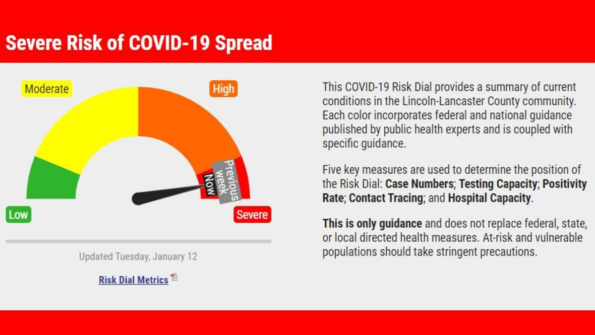 The COVID-19 Risk Dial remains at Severe Risk