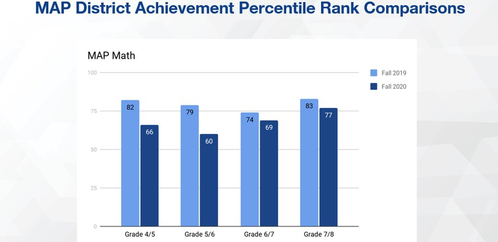 This shows how Lincoln students scored on math tests in 2019 compared to 2020.