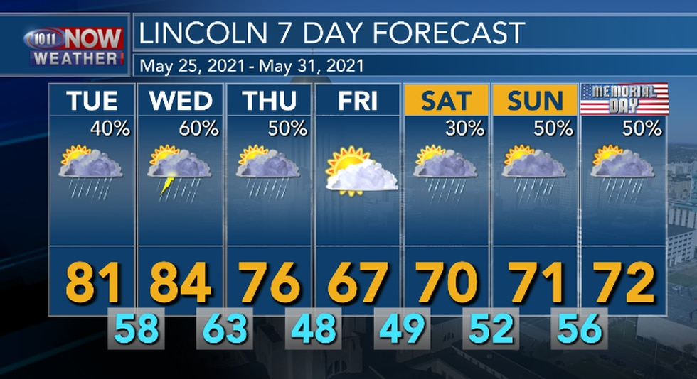 A cool down is expected by the end of the week. More showers and thunderstorms expected over...