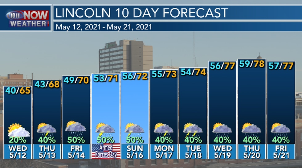 Warmer but unsettled weather is expected over the next 7 to 10 days in the Lincoln area.