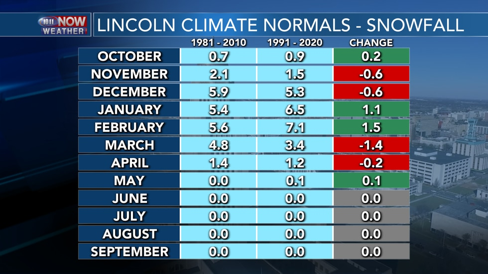 Snowfall amounts trended upward for the winter months, but downward for the fall and spring.