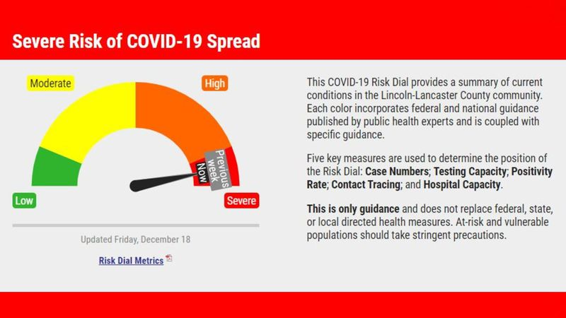 The Lincoln-Lancaster COVID-19 Risk Dial remains at severe risk.