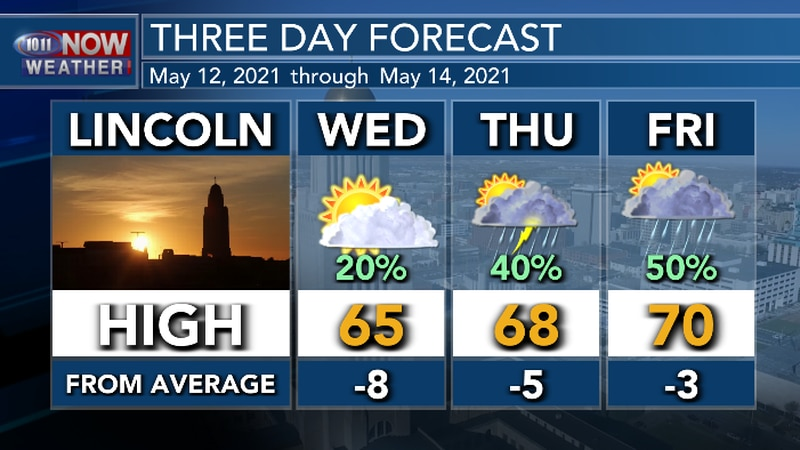Temperatures will continue to be a bit below average through at least Friday. Chance of rain...
